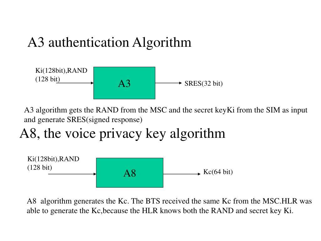 A3 authentication Algorithm
