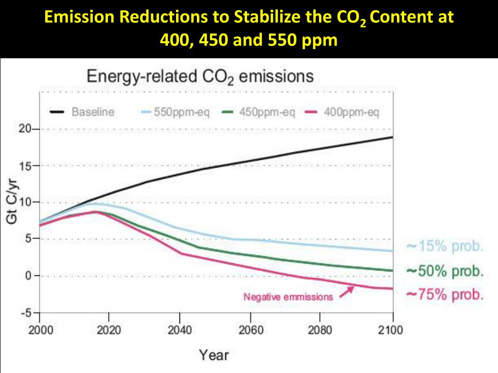 Emission Reductions to Stabilize the CO