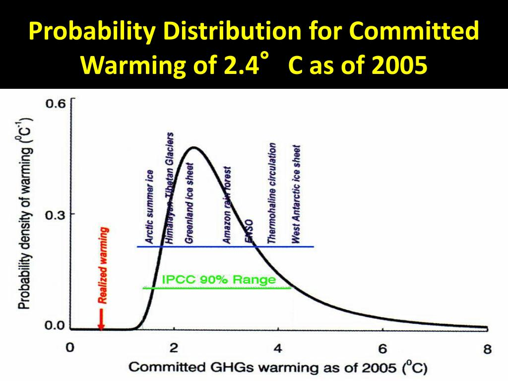 Probability Distribution for Committed Warming of 2.4°C as of 2005