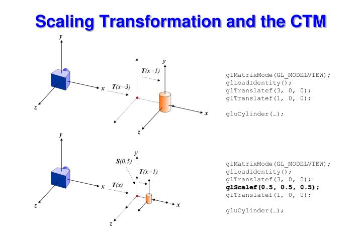 Scaling Transformation and the CTM