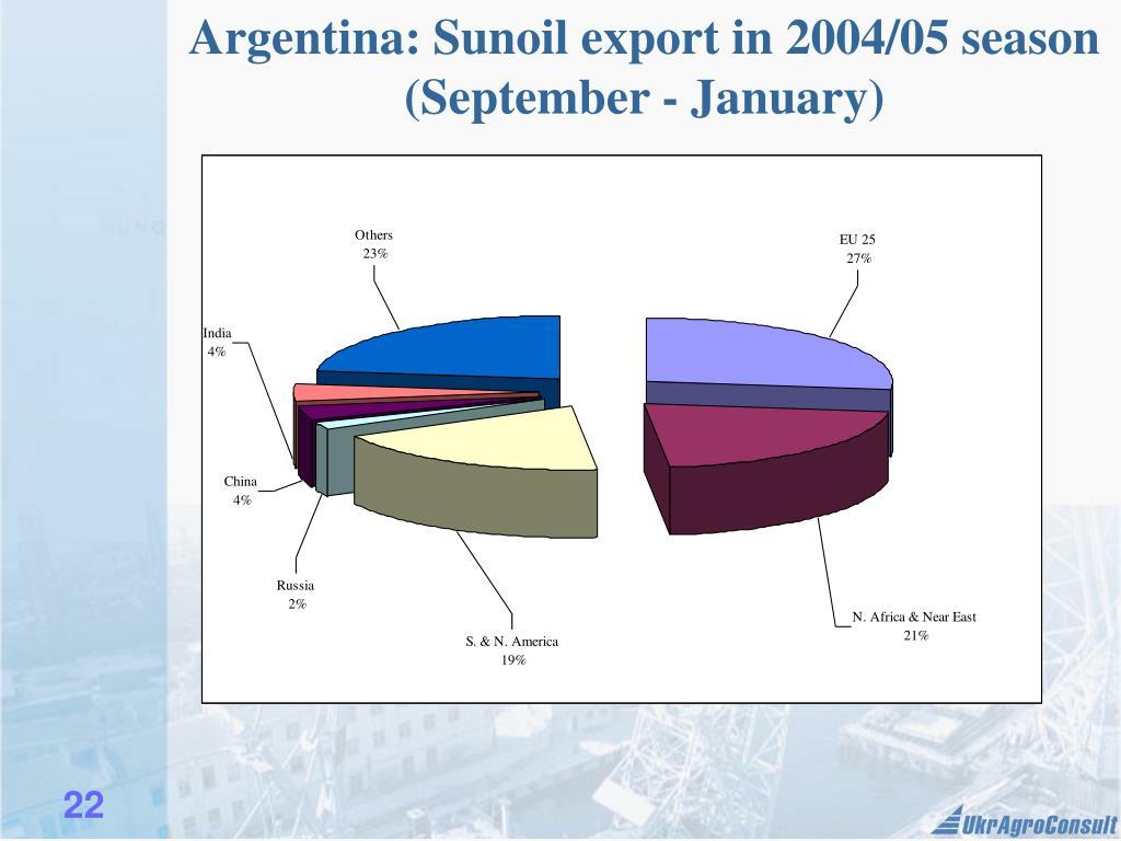 Argentina: Sunoil export in 2004/05 season (September - January)