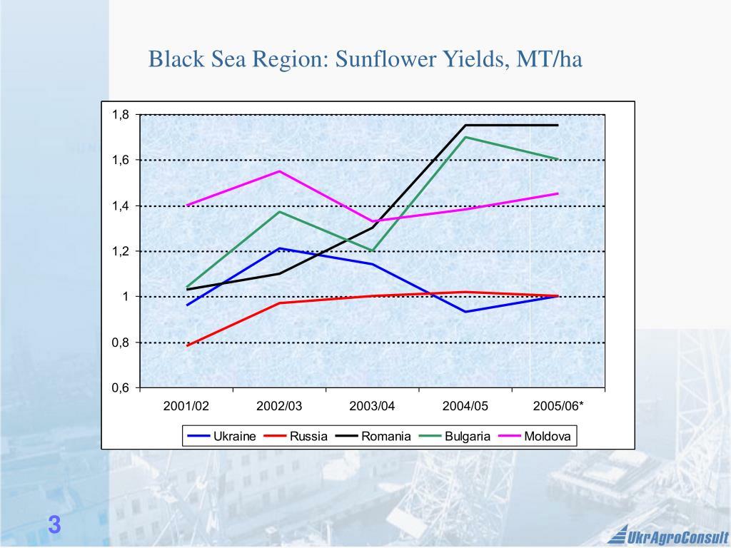 Black Sea Region: Sunflower Yields, MT/ha