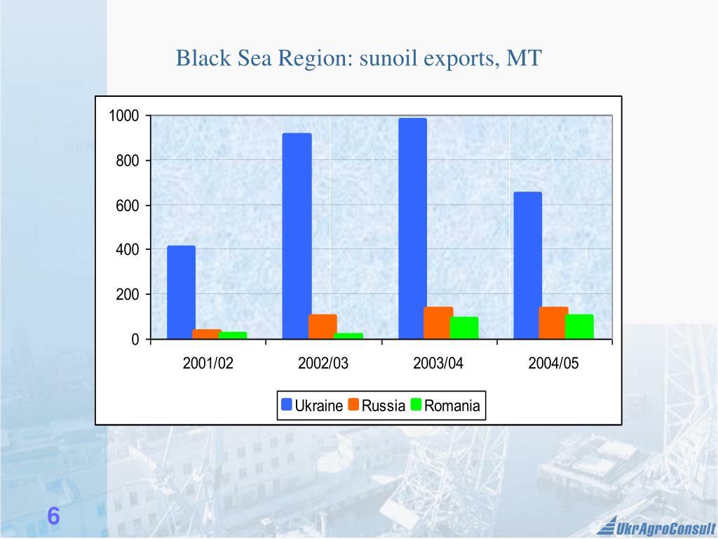 Black Sea Region: sunoil exports, MT