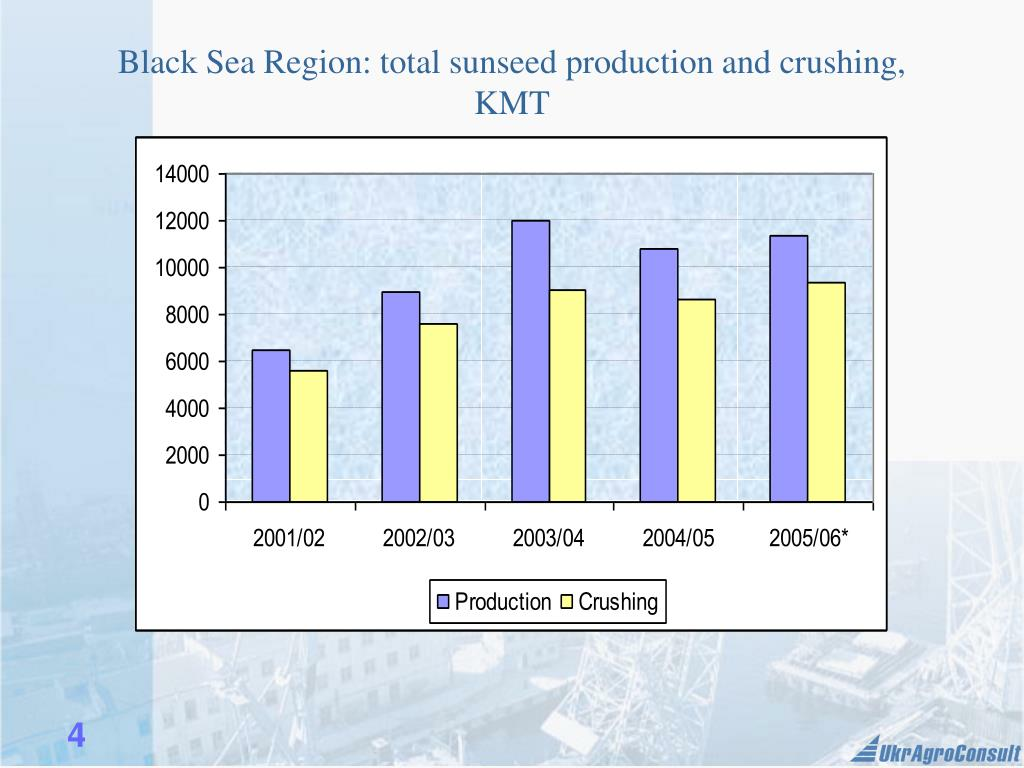 Black Sea Region: total sunseed production and crushing, KMT