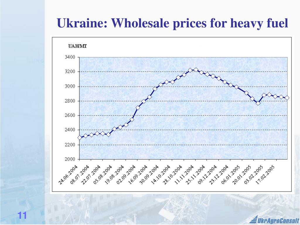 Ukraine: Wholesale prices for heavy fuel