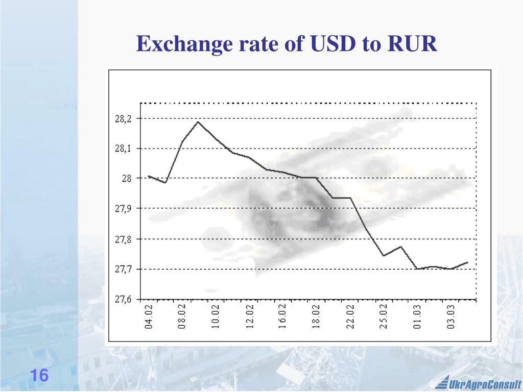 Exchange rate of USD to