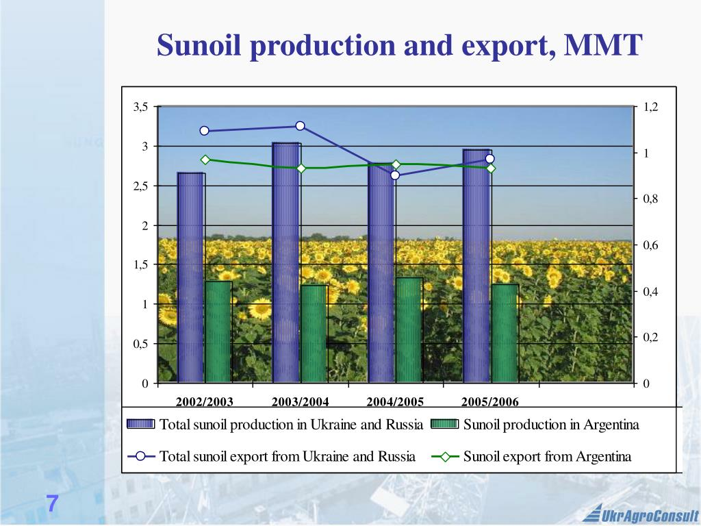 Sunoil production and export, MMT