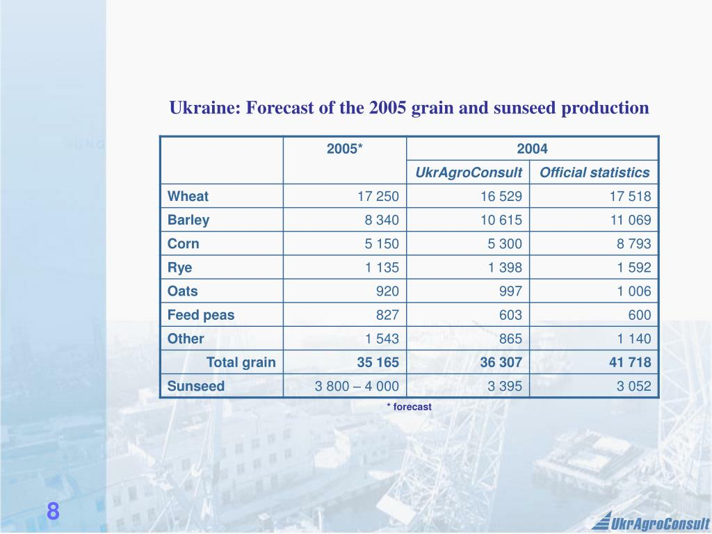 Ukraine: Forecast of the 2005 grain and sunseed production