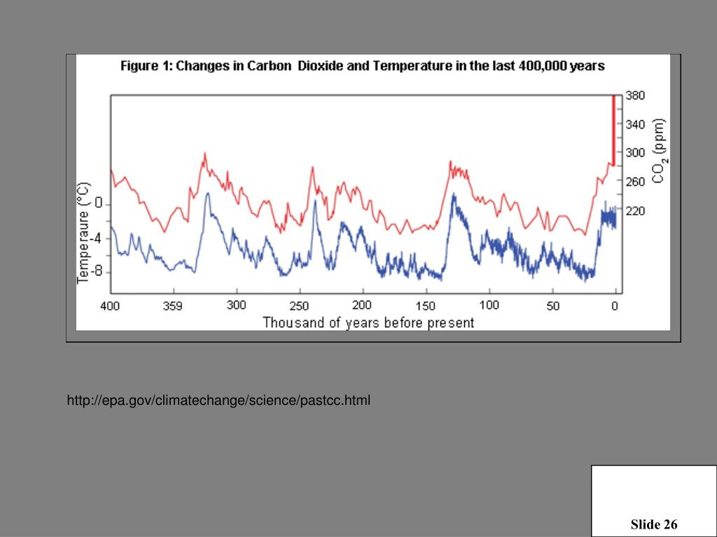 http://epa.gov/climatechange/science/pastcc.html