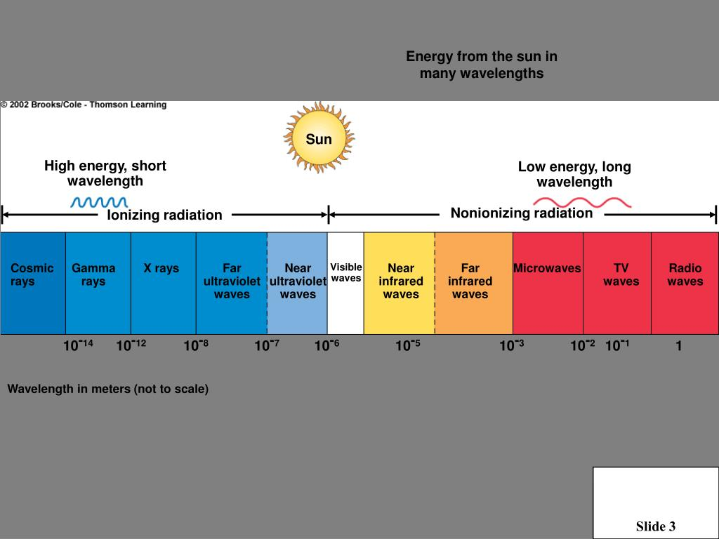 Energy from the sun in many wavelengths