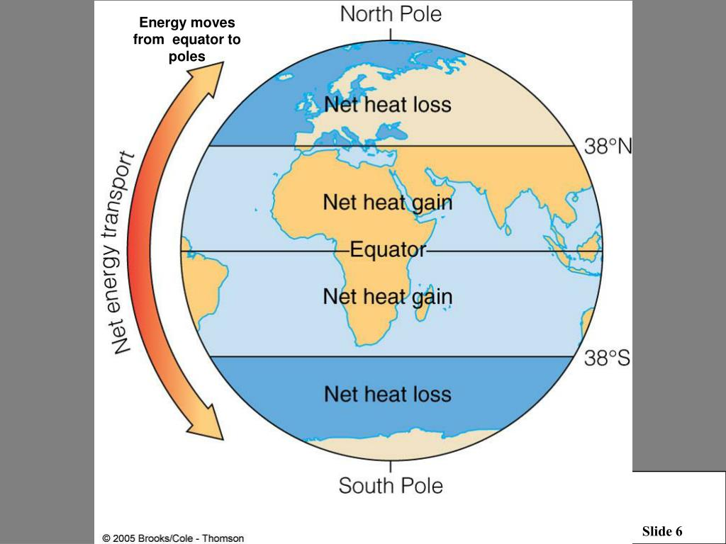 Energy moves from  equator to poles