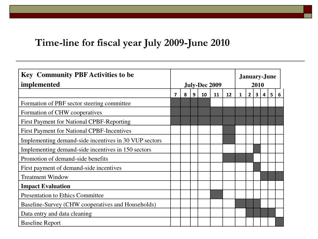 Time-line for fiscal year July 2009-June 2010