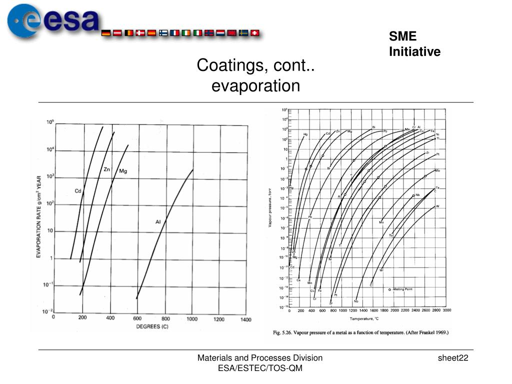 Coatings, cont..