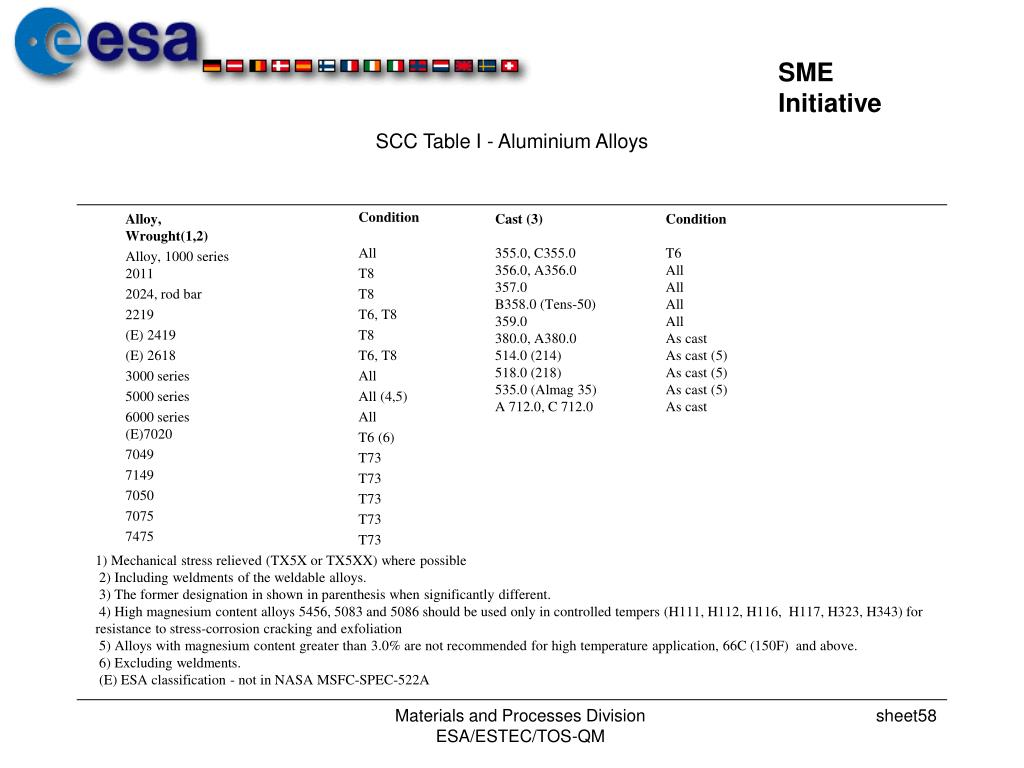 SCC Table I - Aluminium Alloys