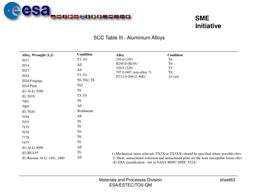 SCC Table III - Aluminium Alloys