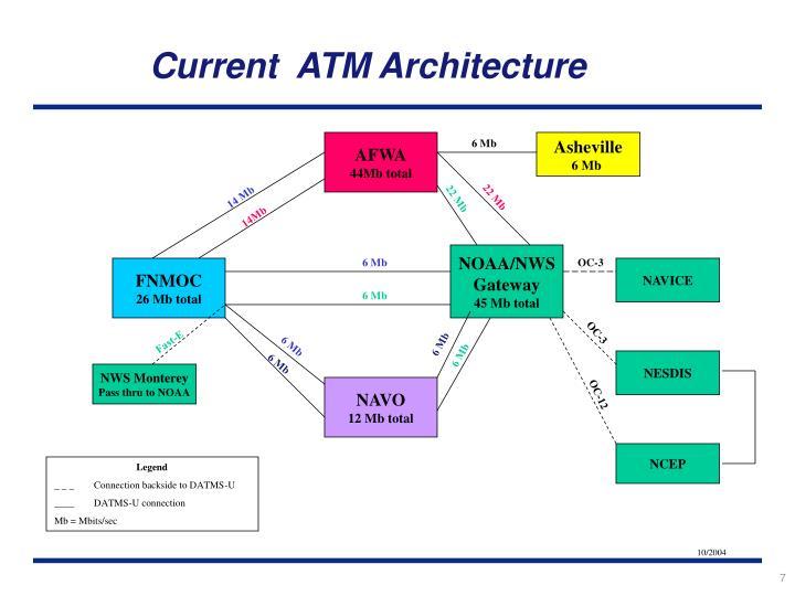 Current  ATM Architecture