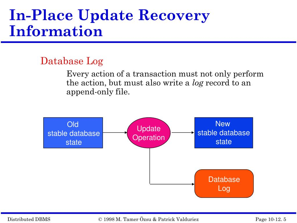 In-Place Update Recovery Information