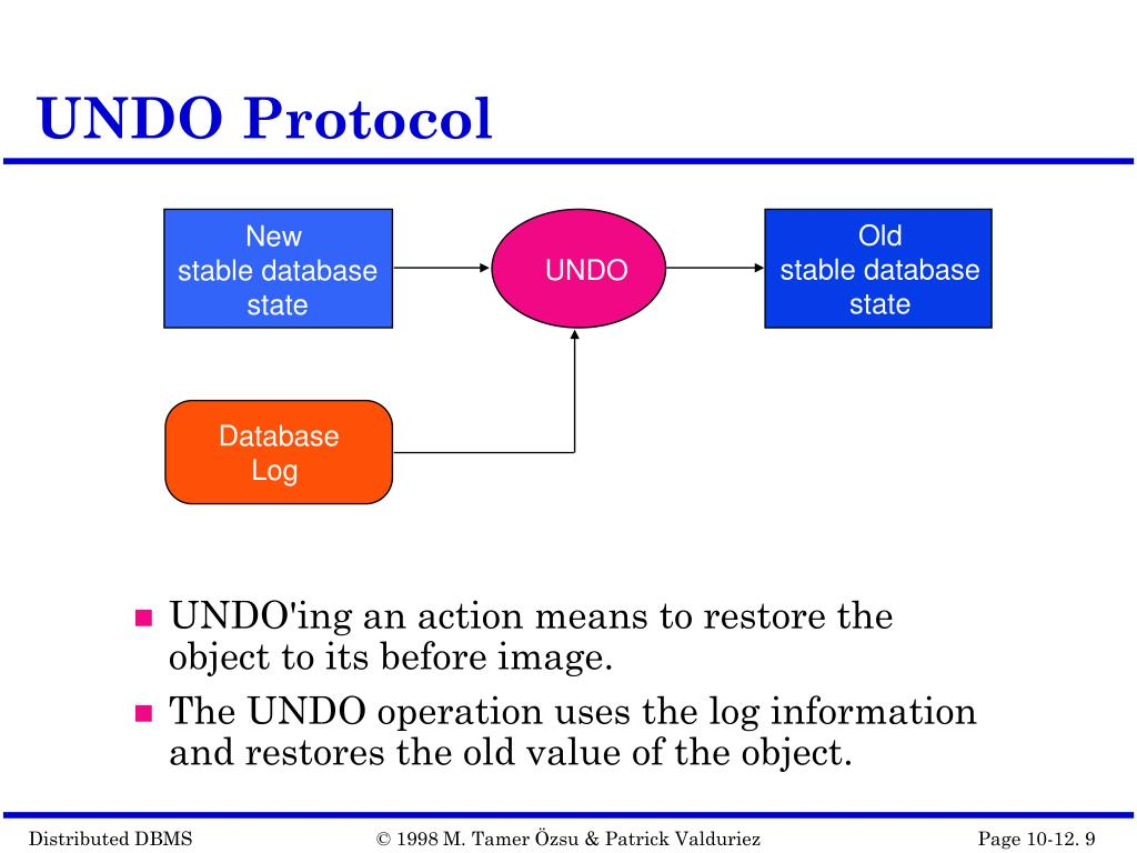 UNDO Protocol