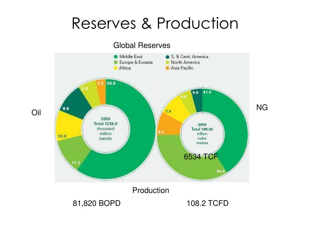 Reserves & Production