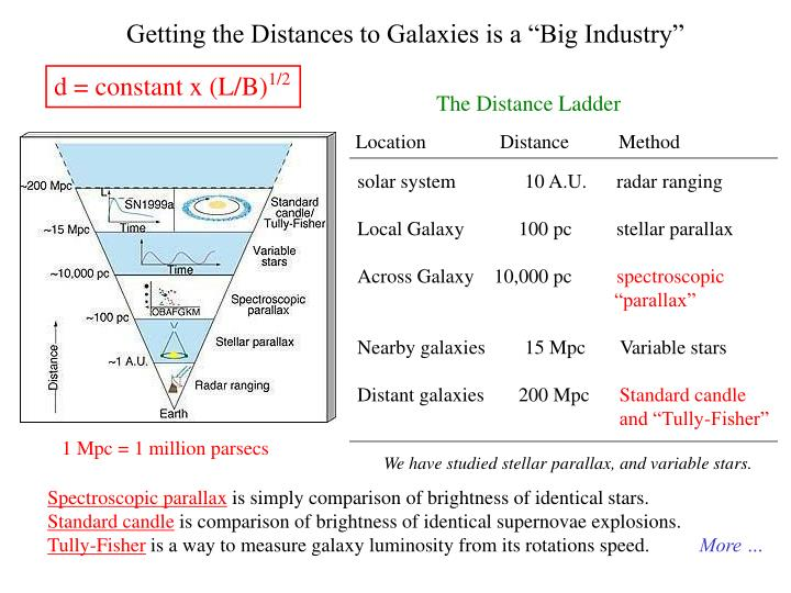 """Getting the Distances to Galaxies is a """"Big Industry"""""""