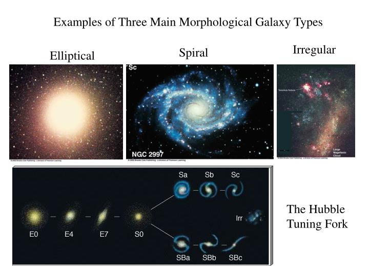 Examples of Three Main Morphological Galaxy Types