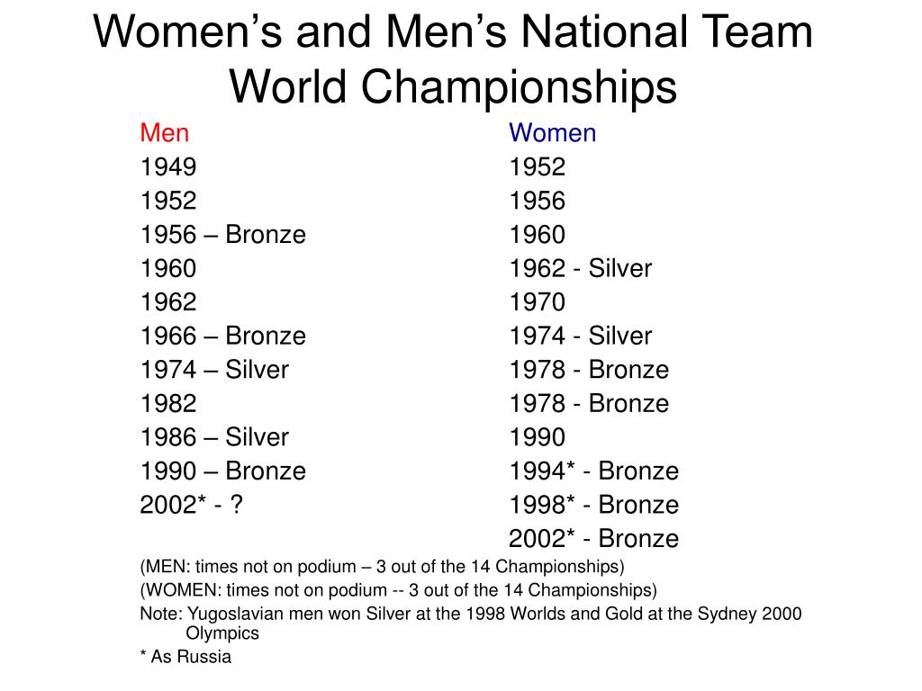 Women's and Men's National Team World Championships