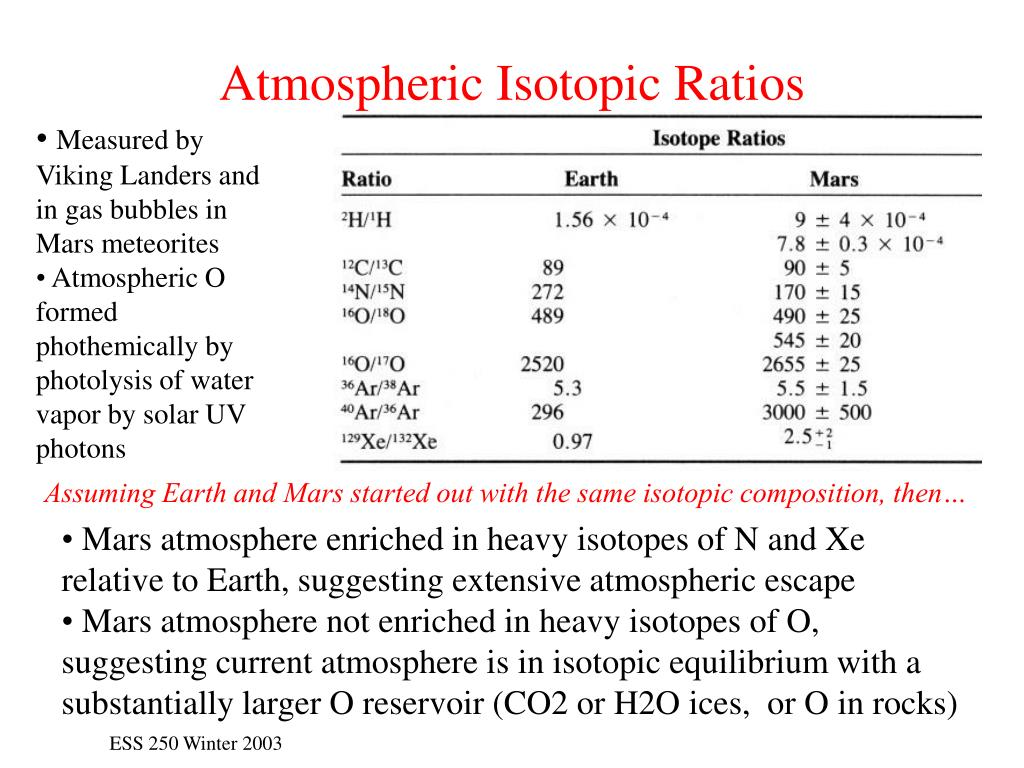 Atmospheric Isotopic Ratios