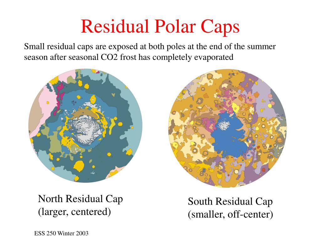 Residual Polar Caps