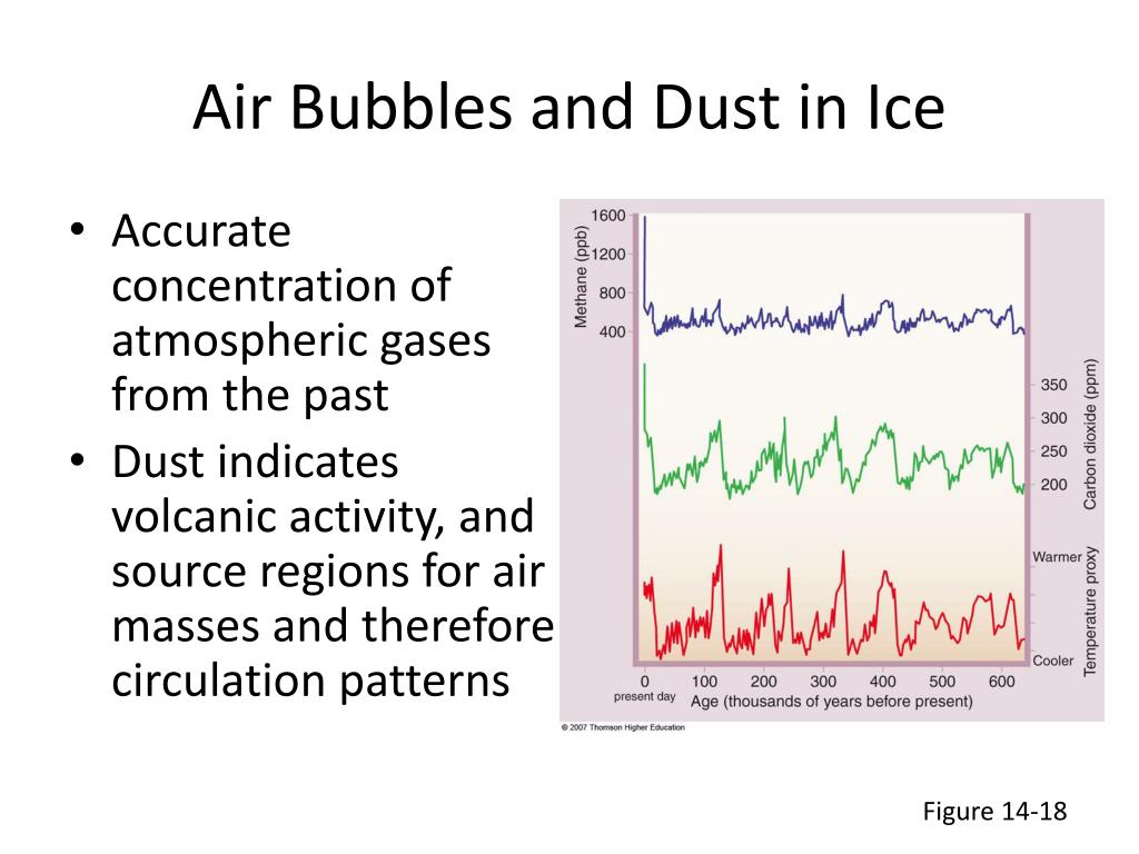 Air Bubbles and Dust in Ice