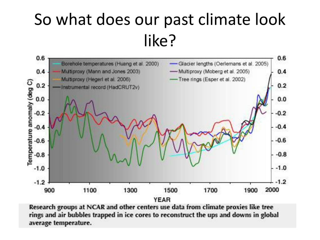 So what does our past climate look like?