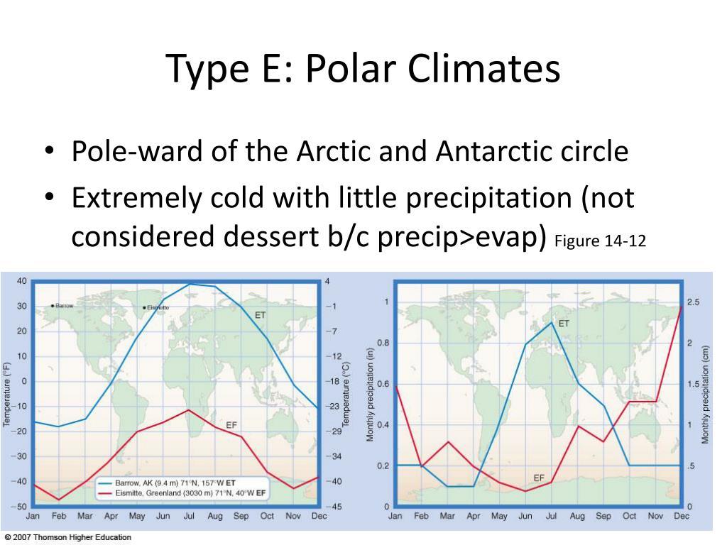 Type E: Polar Climates