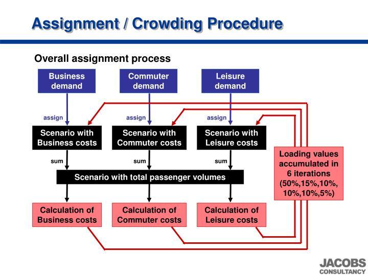 Assignment / Crowding Procedure