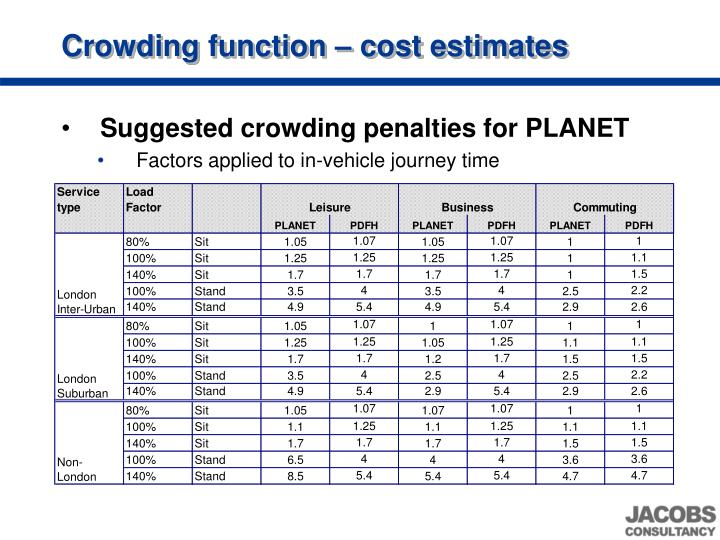As outlined in the Outline Model Specification Technical Note, we will be implementing different crowding cost factors for different journey purpose segments.  The discussions and conclusions above lead to the following recommended values to be applied in the PLANET model.  These are most strongly based on the recent MVA work, but we have attempted to ensure a reasonable rate of cost increase as load factors approach crush capacity.