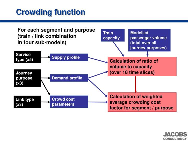 Crowding function