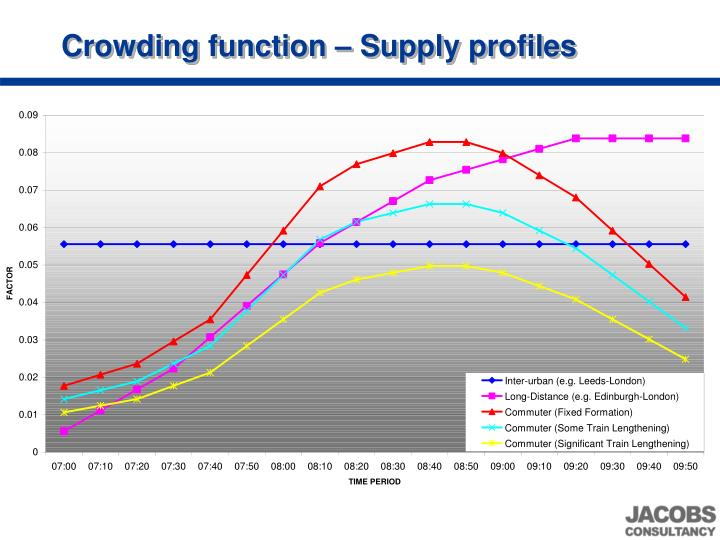 Crowding function – Supply profiles