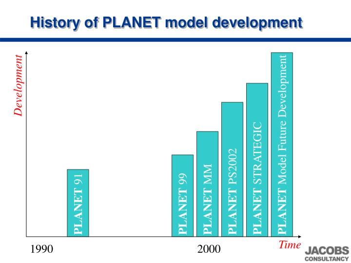 History of PLANET model development