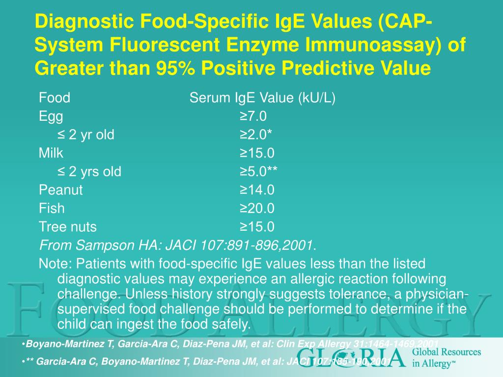 Diagnostic Food-Specific IgE Values (CAP-System Fluorescent Enzyme Immunoassay) of Greater than 95% Positive Predictive Value