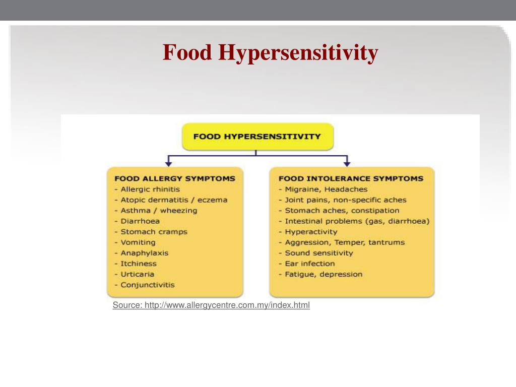 Food Hypersensitivity