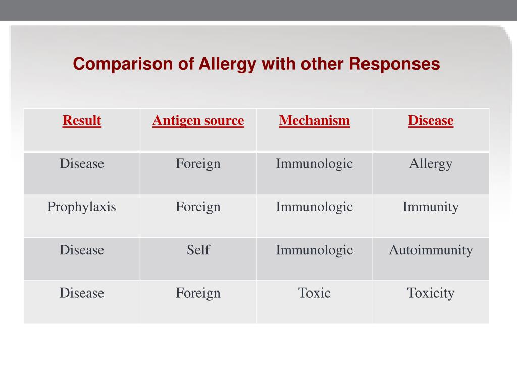 Comparison of Allergy with other Responses