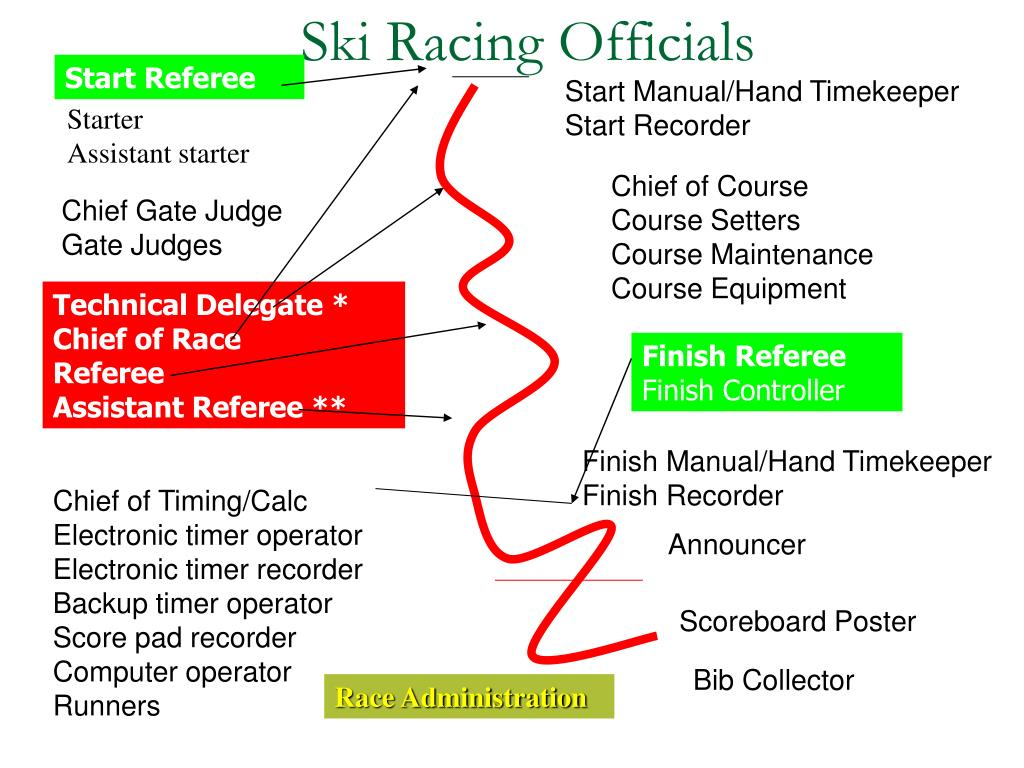 Ski Racing Officials