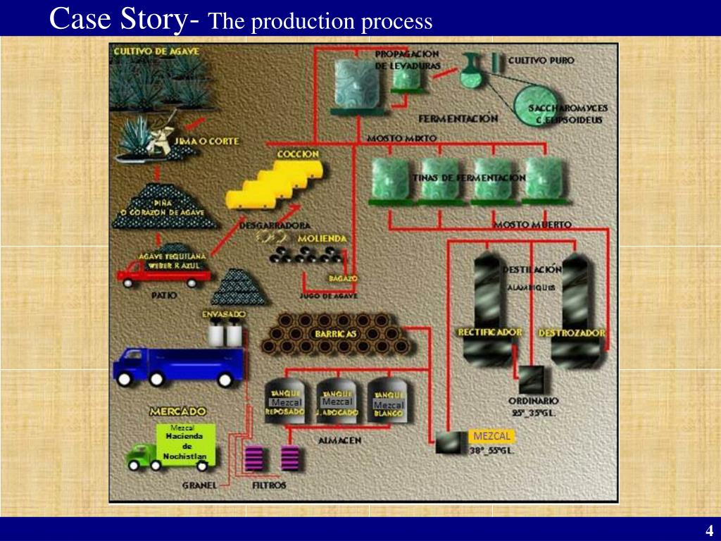 Case Story-