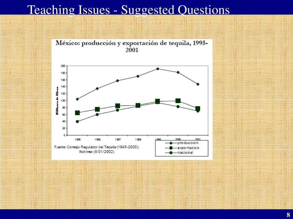Teaching Issues - Suggested Questions