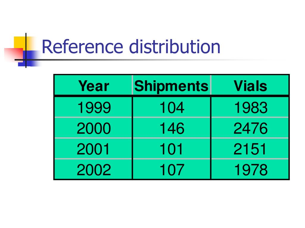 Reference distribution