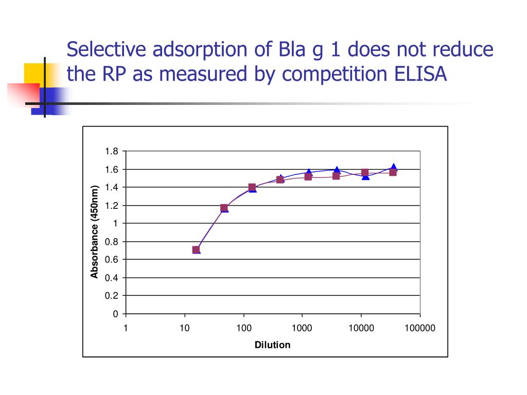 Selective adsorption of Bla g 1 does not reduce the RP as measured by competition ELISA