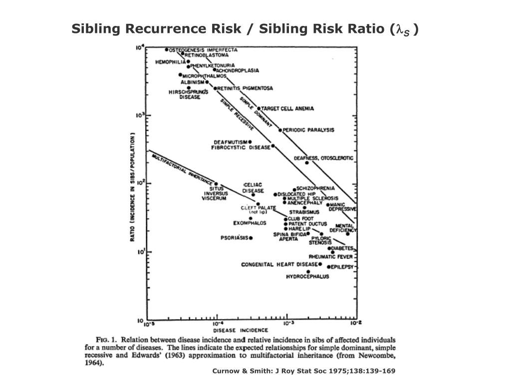 Sibling Recurrence Risk / Sibling Risk Ratio (
