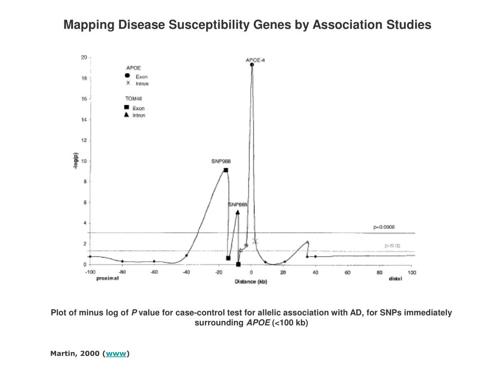 Mapping Disease Susceptibility Genes by Association Studies