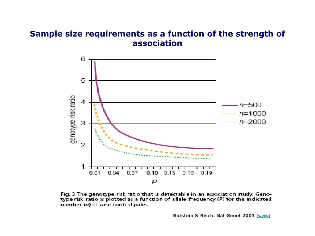 Sample size requirements as a function of the strength of association