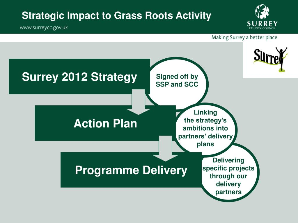 Strategic Impact to Grass Roots Activity