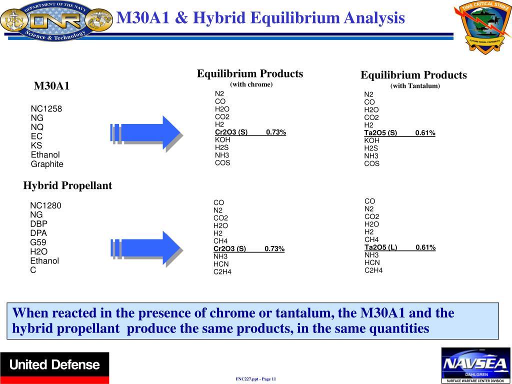 Equilibrium Products