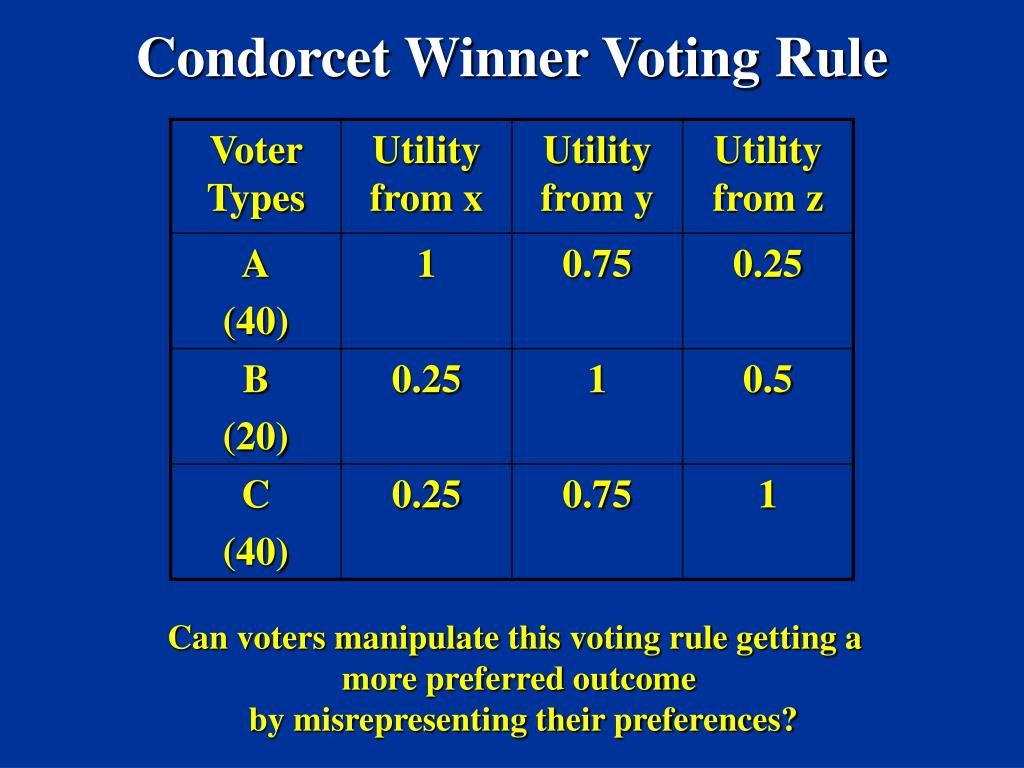 Condorcet Winner Voting Rule
